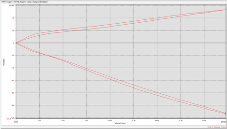 shock dyno graph motorcycles